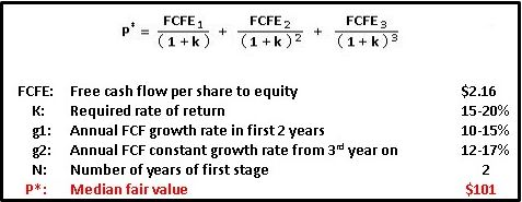 free-cash-flow-model