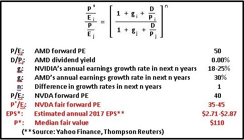 growth-duration-model