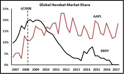 handset-market-share