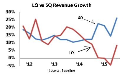 lq-vs-sq-growth