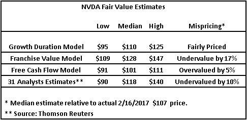 nvda-valuation-model-estimates