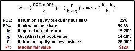sales-franchise-model