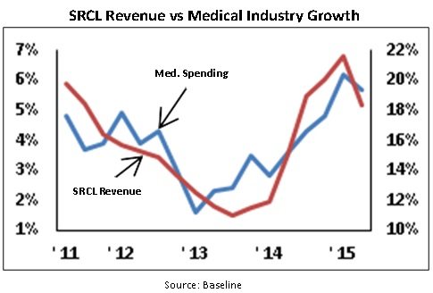 srcl-revenue-vs-medical-industry-growth