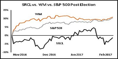 srcl-wm-sp-500-price-chart