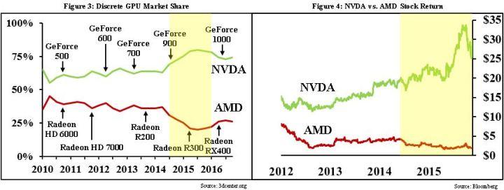 NVDA AMD Side by Side.v4